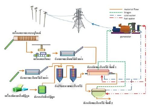 ไฟฟ้าจากก๊าซชีวภาพ